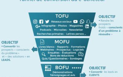 Infographie Tofu Mofu Bofu