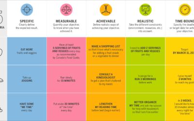 Infographie du S.M.A.R.T. pour mieux vous organiser