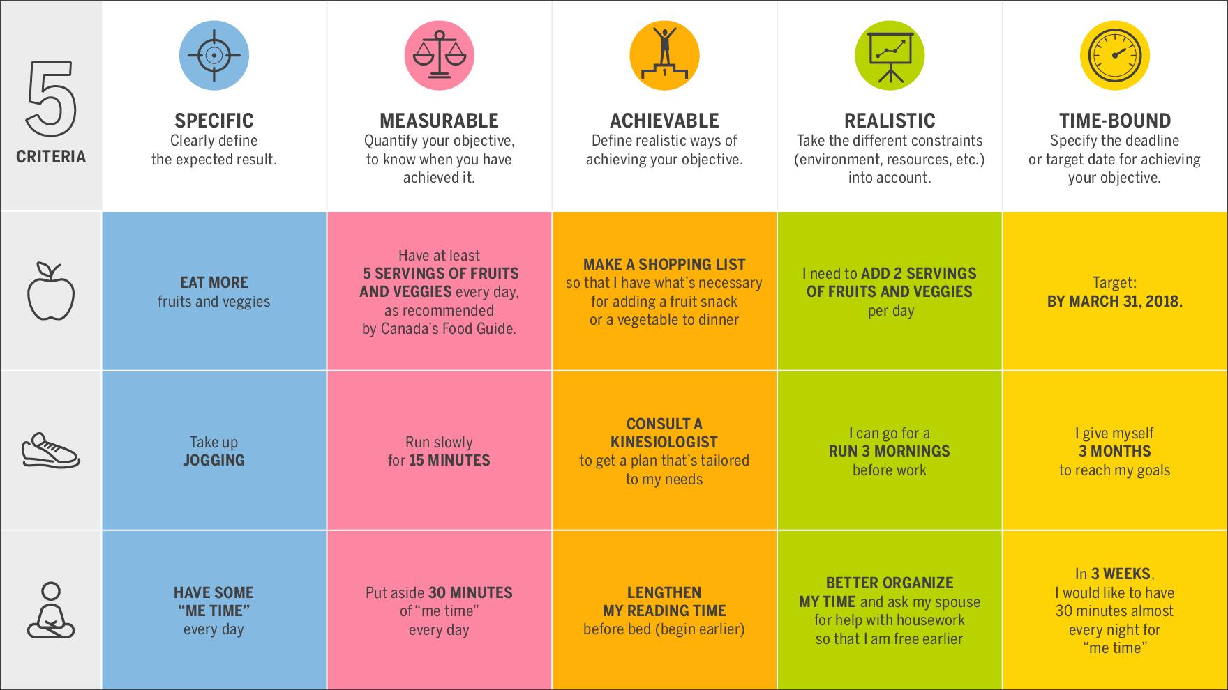 Infographie du SMART