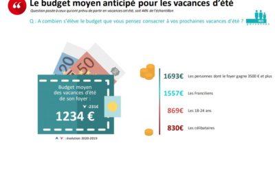 Sondage sur le budget vacances des français